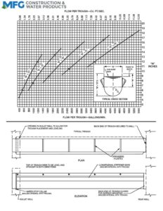 thumbnail of Flow per Trough Chart